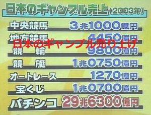 日本のギャンブル売り上げ